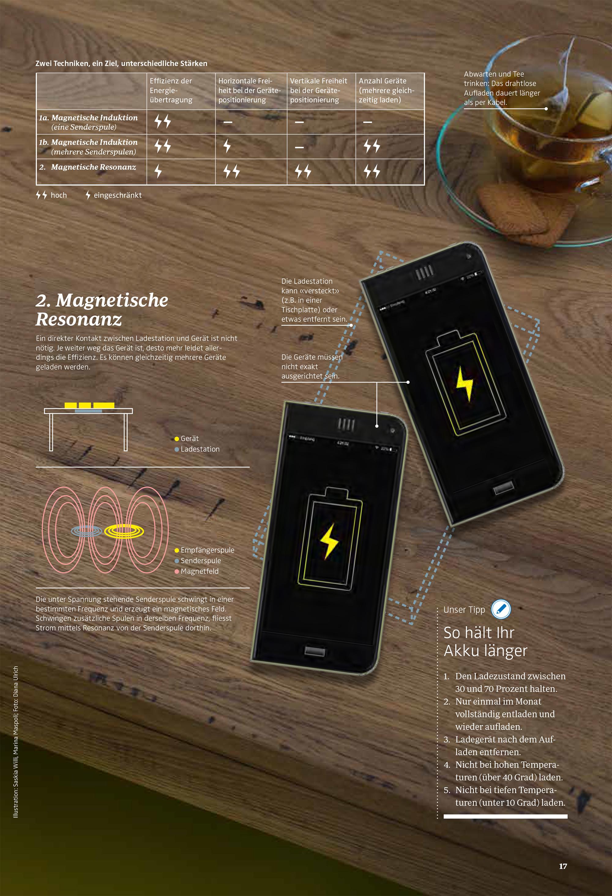 TearSheet_20_Strom Infografik_voellig kabellos_02